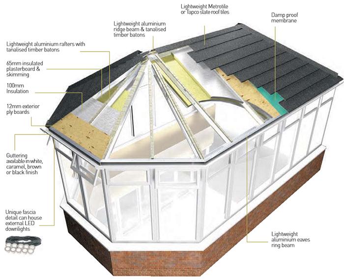 Supalite conservatory roof