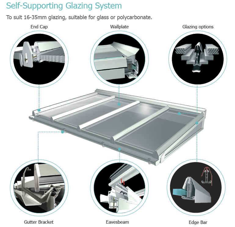 Self-Supporting Glazing System