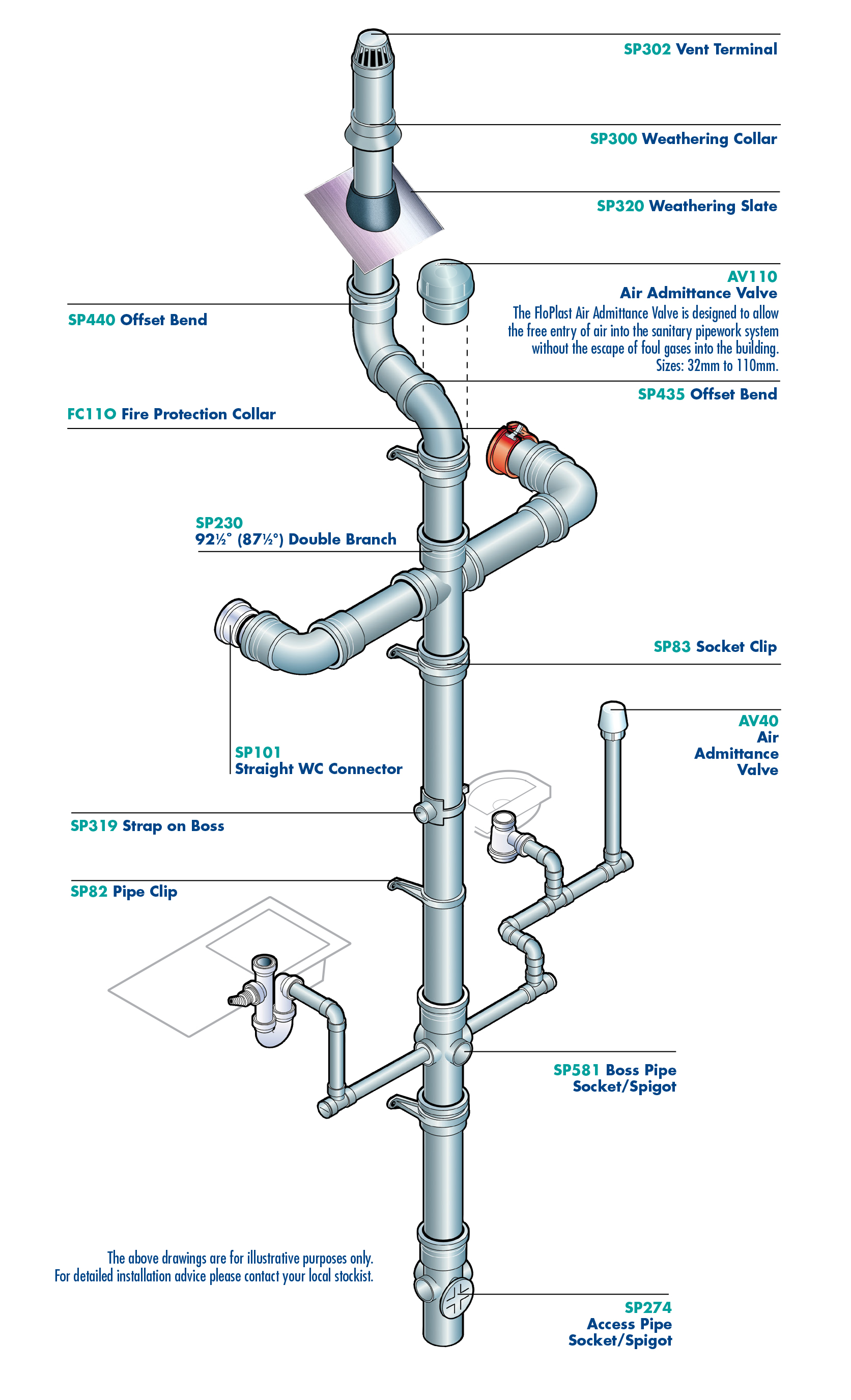 Above ground Plumbing - Soil Stack Diagram