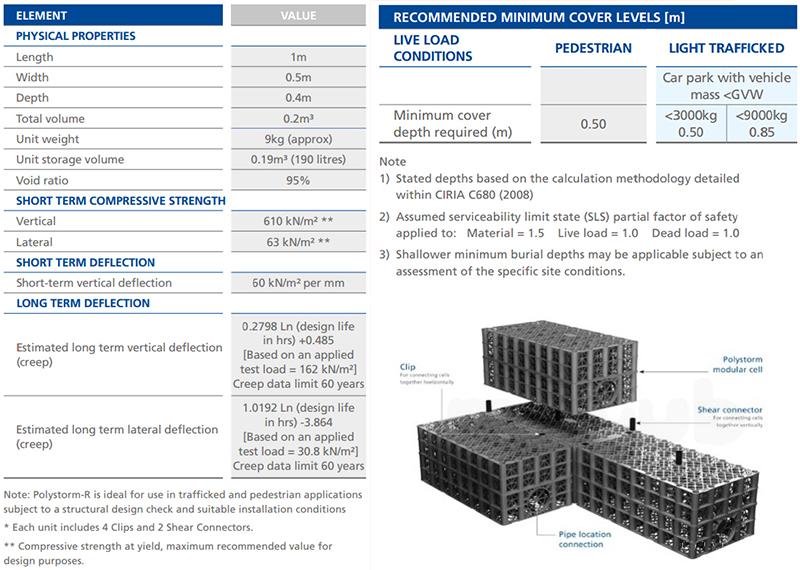 Polystorm data sheet